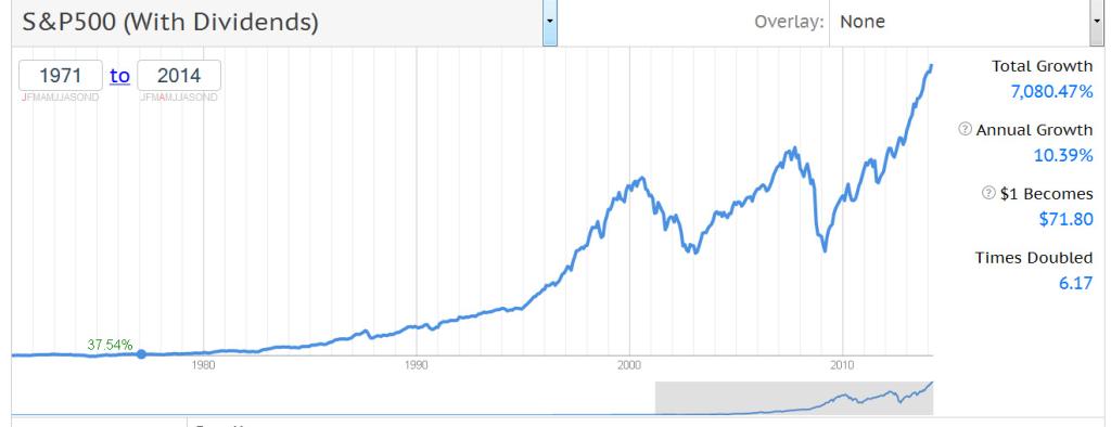 Amerikanischer-Aktienmarkt