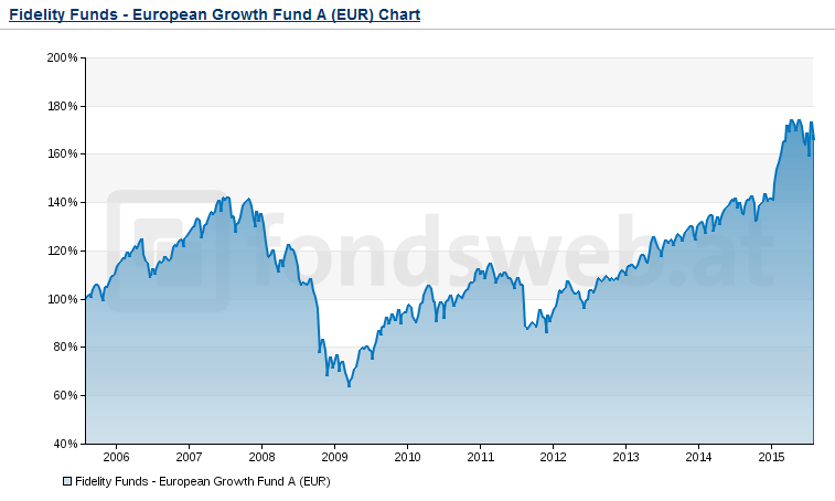 Chart-Fidelity-Funds-European-Growth-Fund-A-EUR