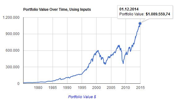 Entwicklung des S&P Index in den Jahren von bis Jährliche Entwicklung des S&P Index bis Entwicklung des Nasdaq Index in den Jahren von bis Jährliche Entwicklung des Nasdaq Index bis